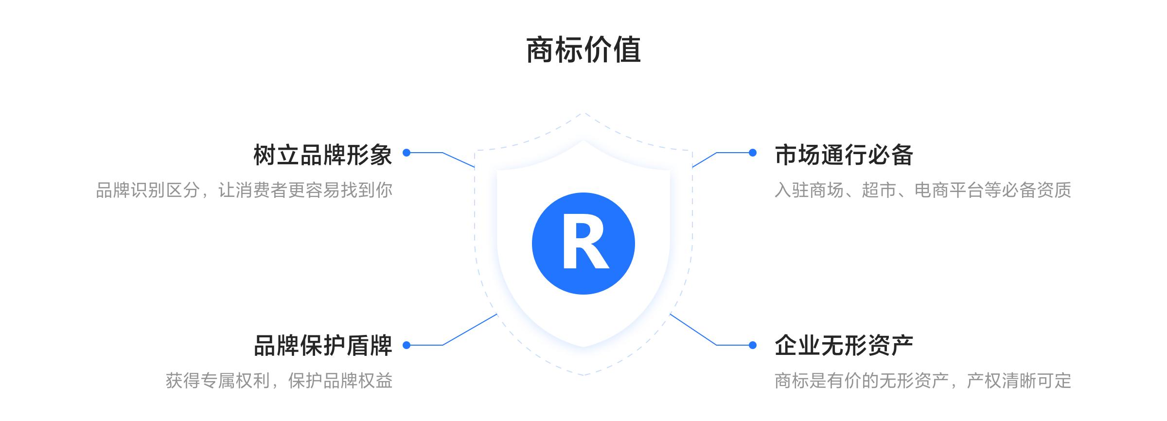 商标注册(图3)